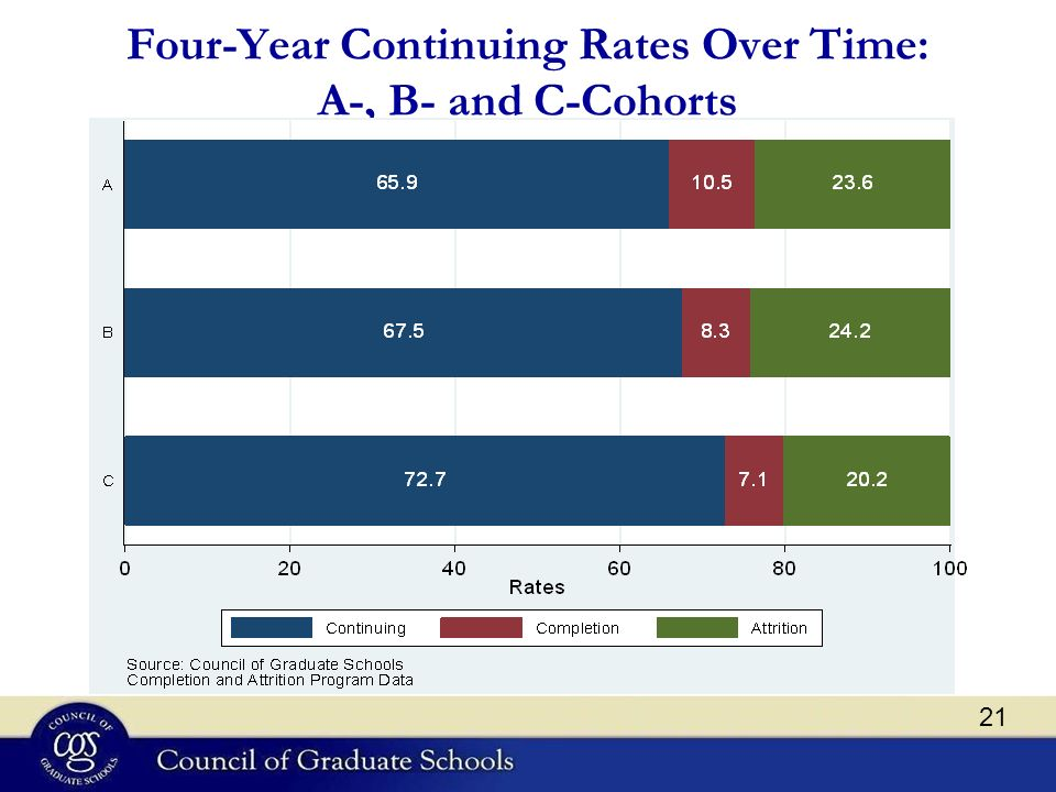 Four-Year Continuing Rates Over Time: A-, B- and C-Cohorts