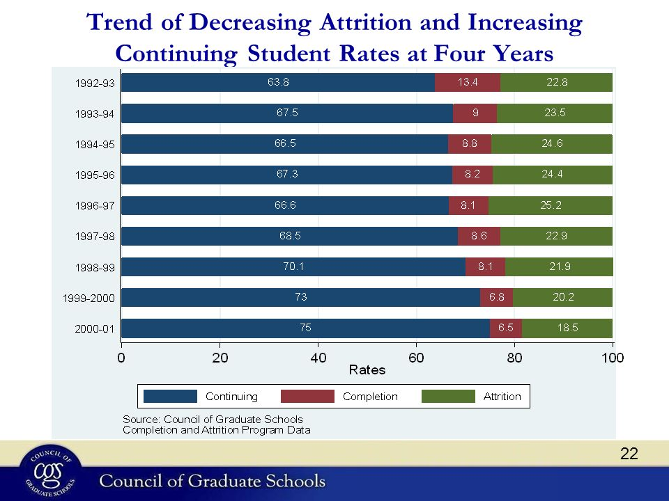 Trend of Decreasing Attrition and Increasing Continuing Student Rates at Four Years