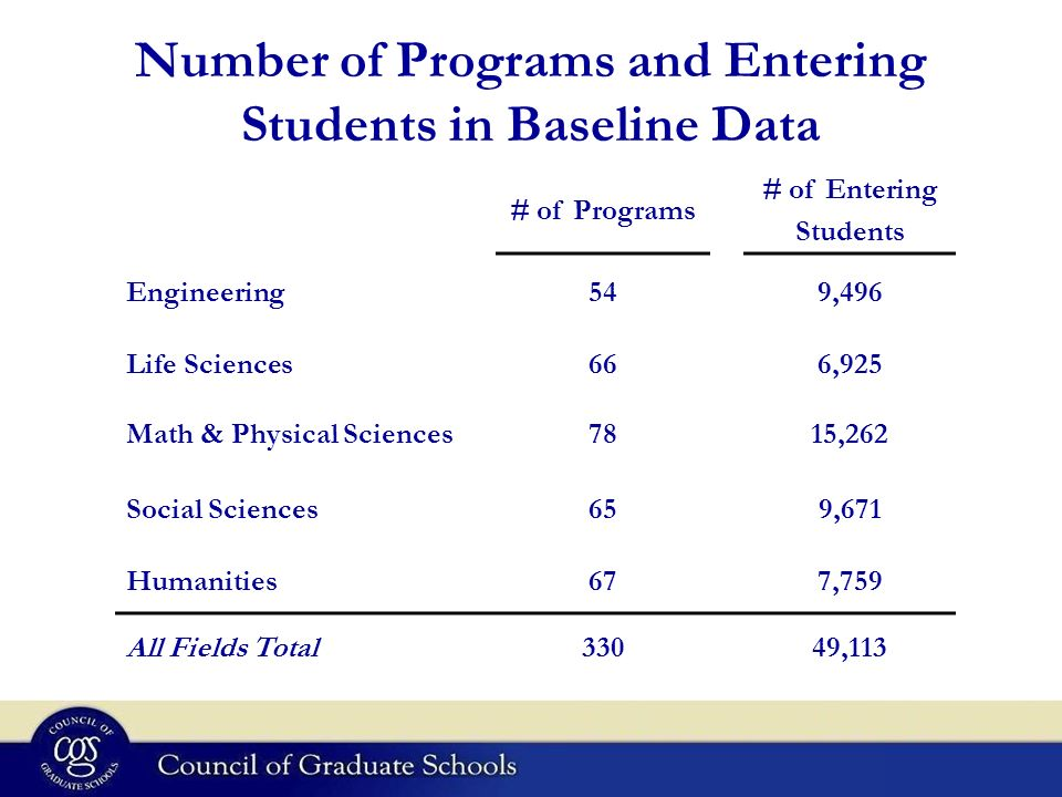 Number of Programs and Entering Students in Baseline Data