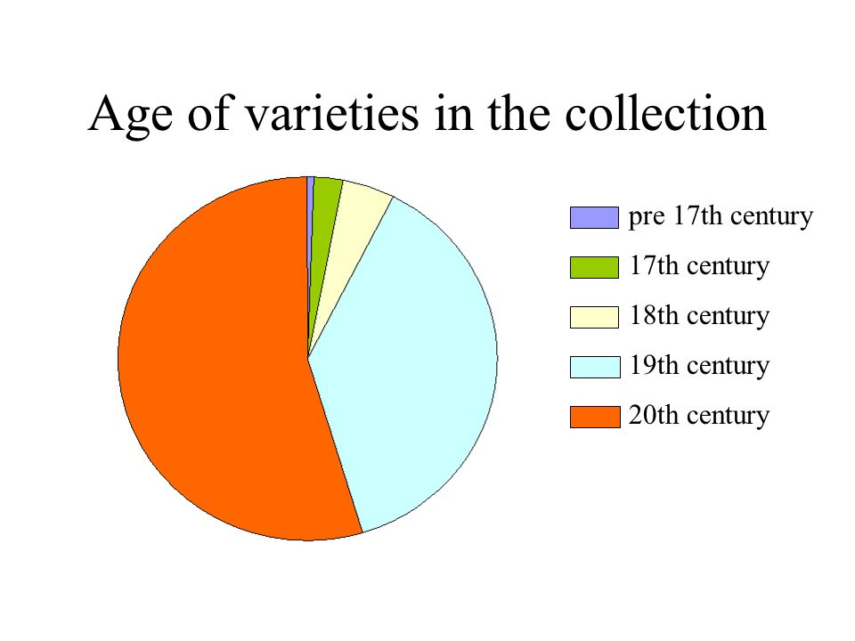 Age of varieties in the collection