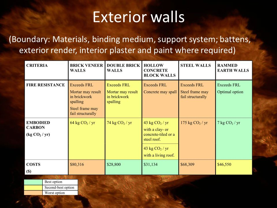 Exterior walls (Boundary: Materials, binding medium, support system; battens, exterior render, interior plaster and paint where required)