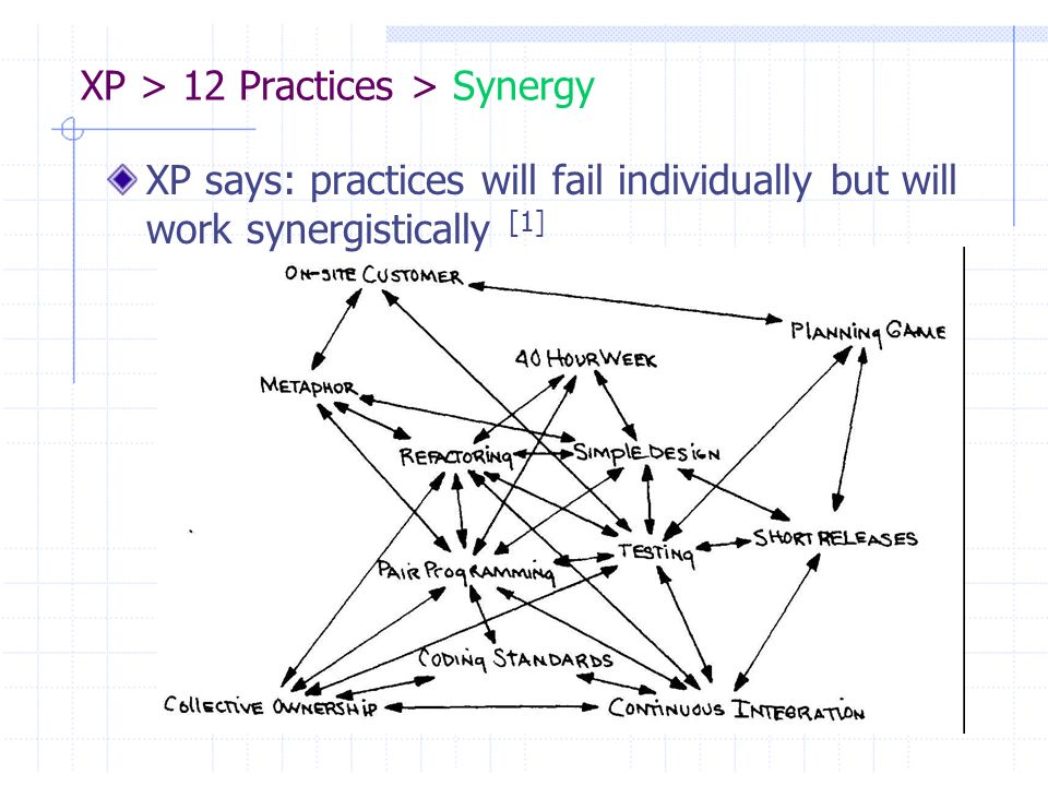 XP > 12 Practices > Synergy
