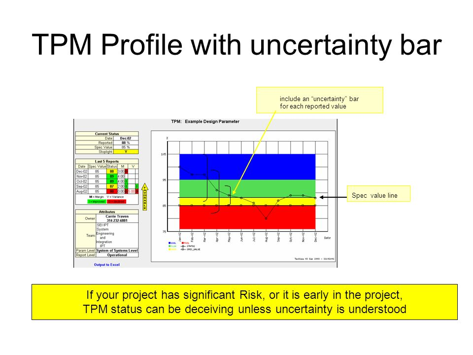 TPM Profile with uncertainty bar