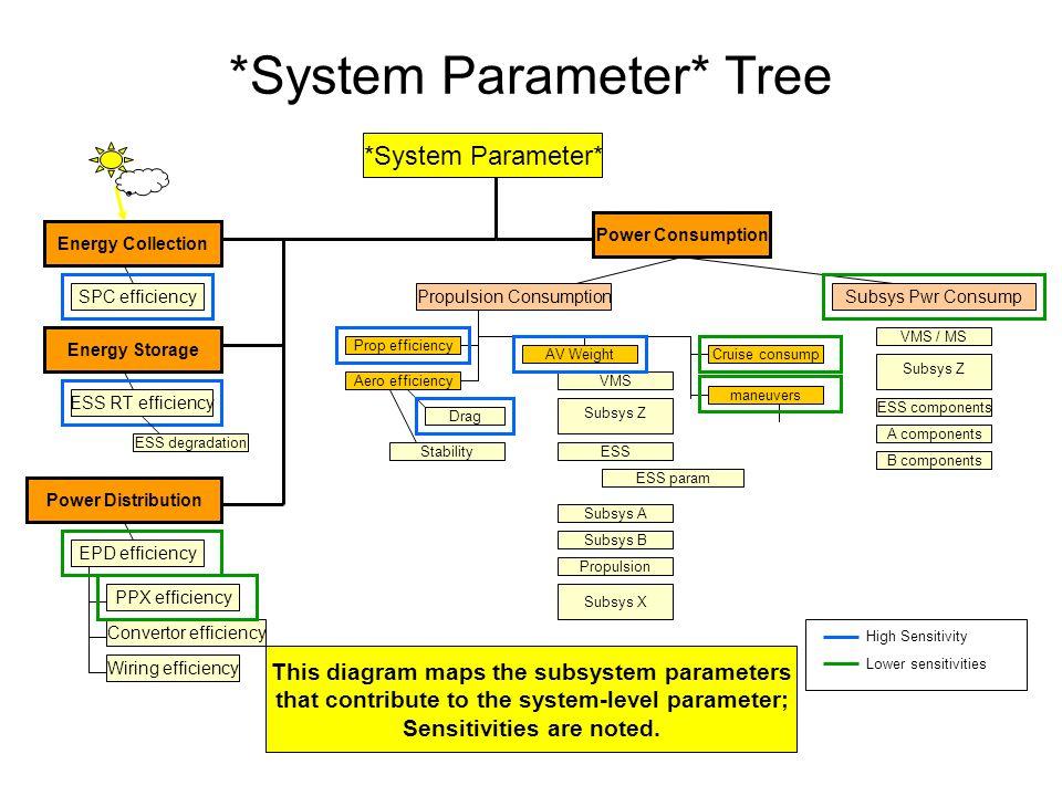 *System Parameter* Tree