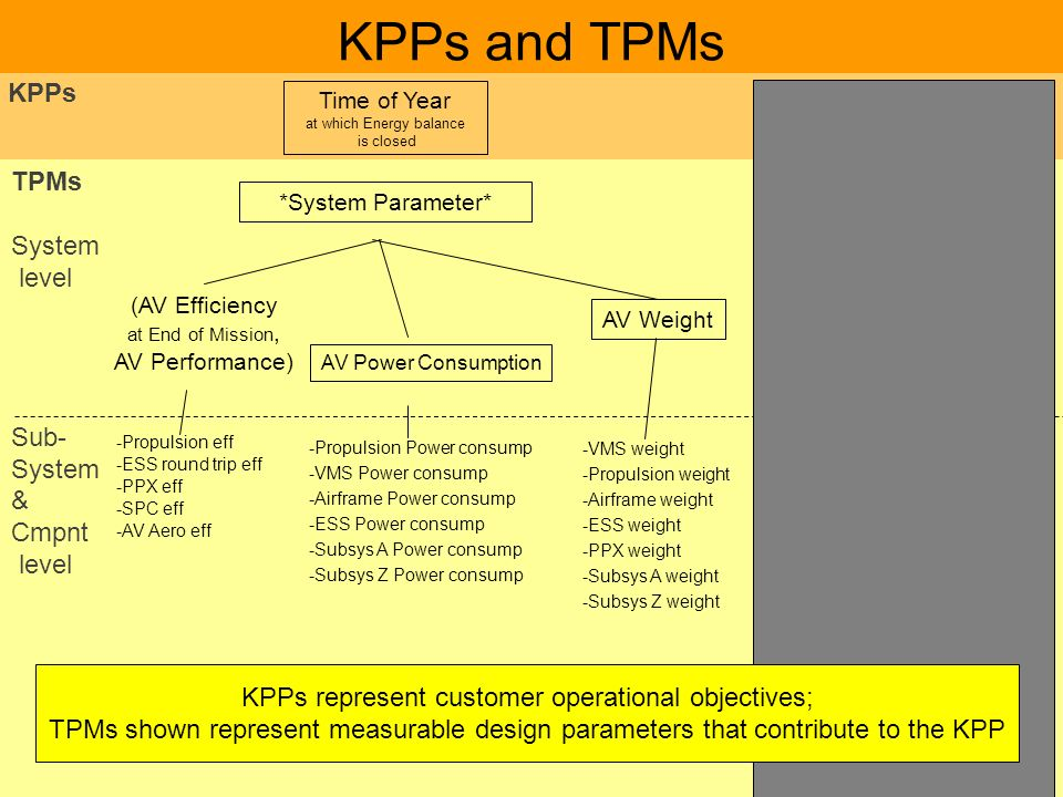 KPPs and TPMs KPPs TPMs System level Sub- & Cmpnt