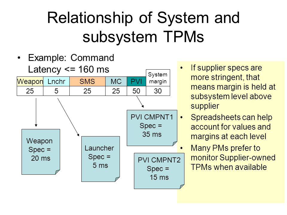 Relationship of System and subsystem TPMs