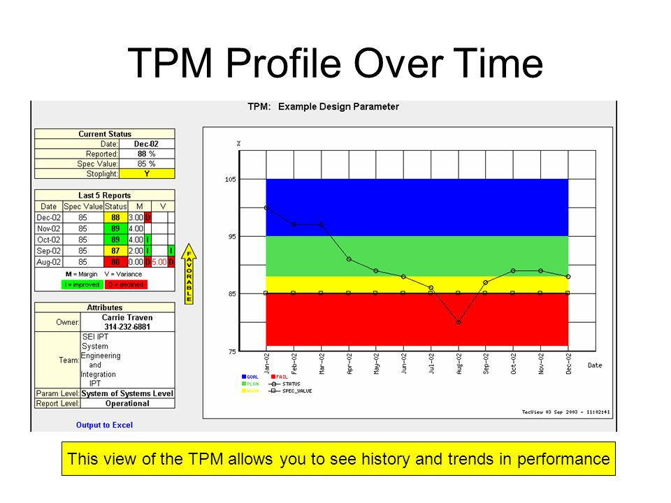 TPM Profile Over Time This view of the TPM allows you to see history and trends in performance