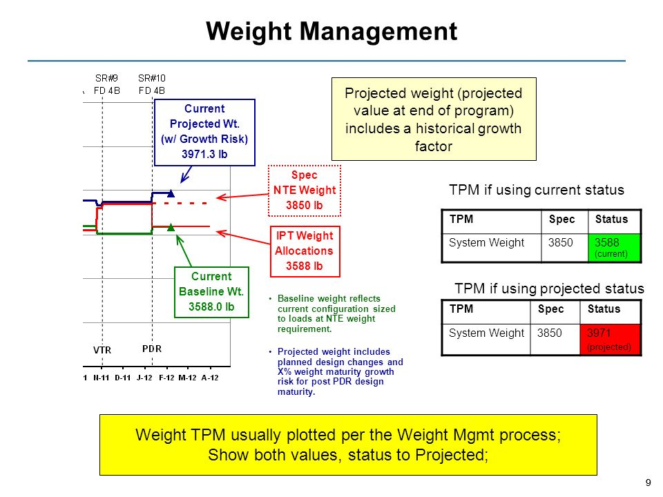 Weight Management Projected weight (projected value at end of program) includes a historical growth factor.