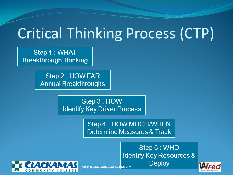 Critical thinking process steps
