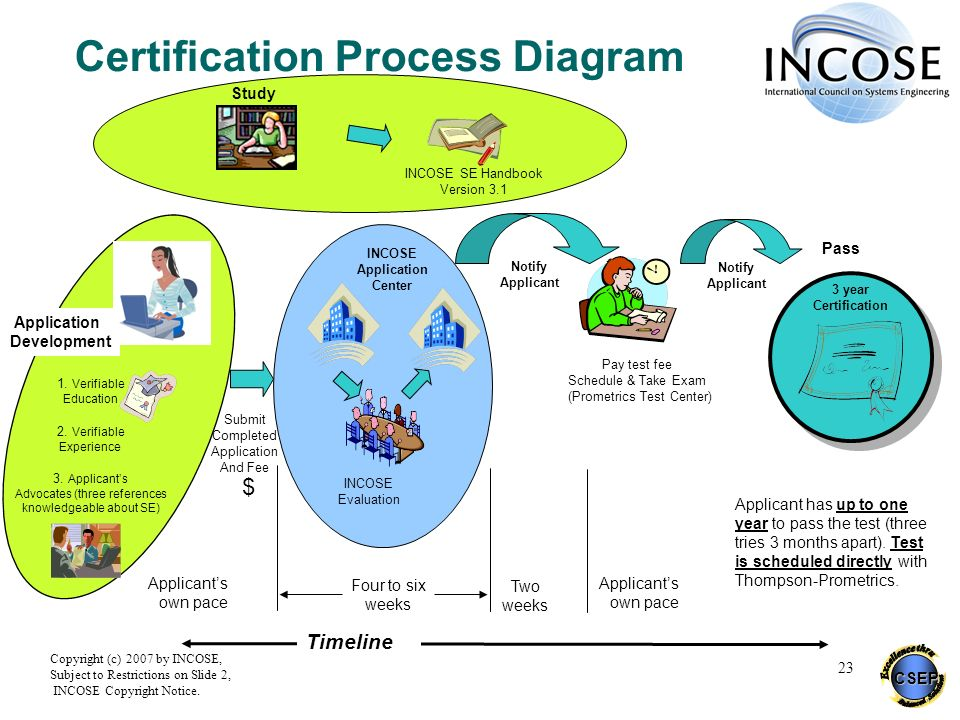 Certification Process Diagram