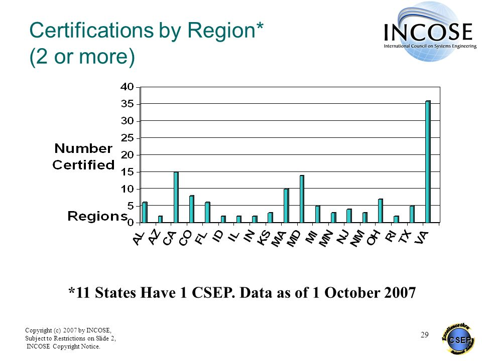 Certifications by Region* (2 or more)