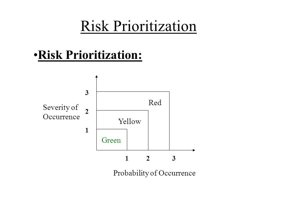Risk Prioritization Risk Prioritization: Red Severity of Occurrence