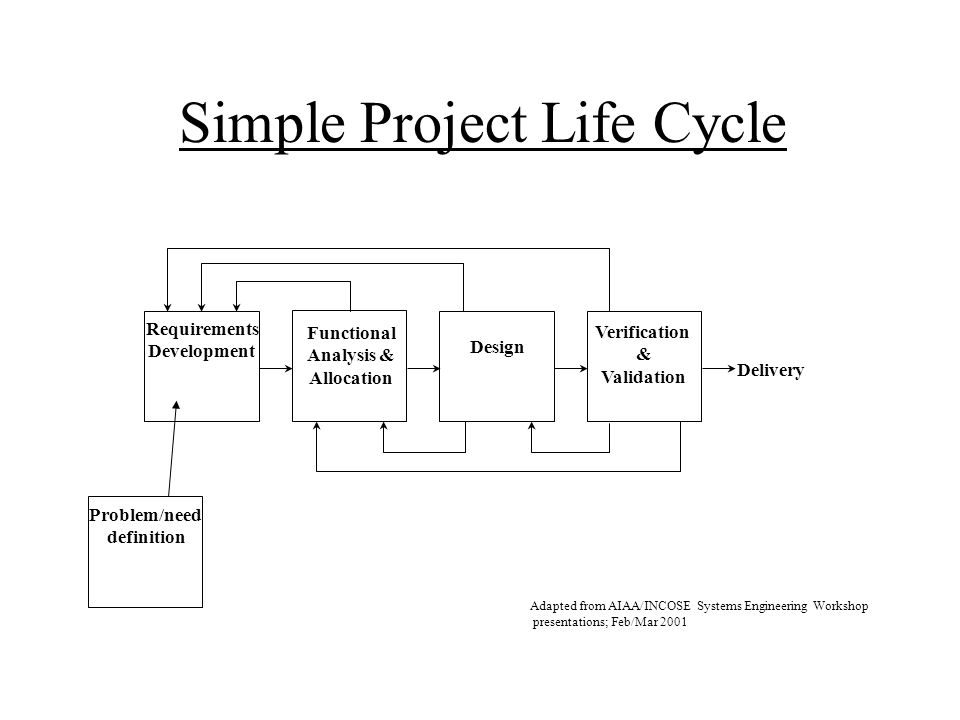 Simple Project Life Cycle