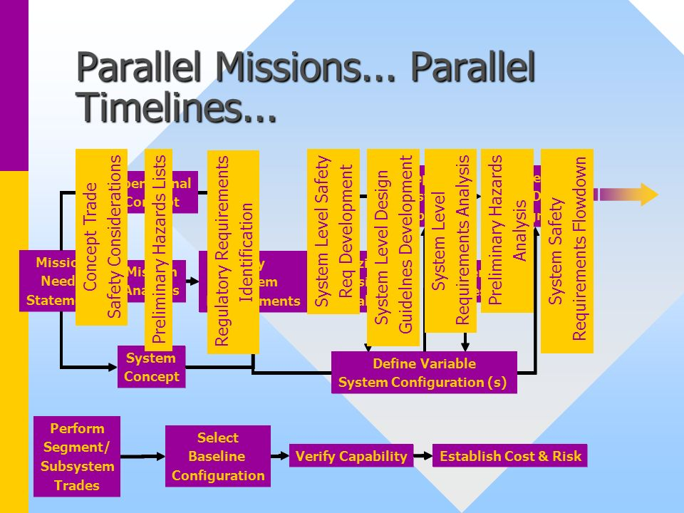Parallel Missions... Parallel Timelines...