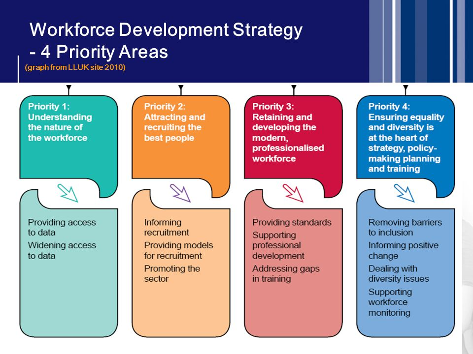 Workforce Development Strategy - 4 Priority Areas