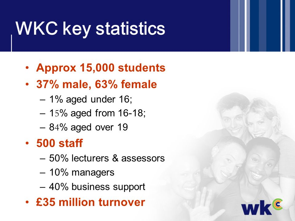 WKC key statistics Approx 15,000 students 37% male, 63% female