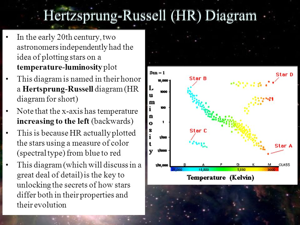 hr diagram test question plot stars on hr diagram