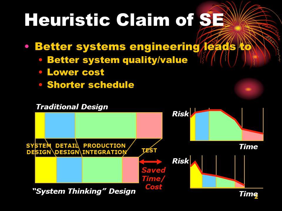System Thinking Design
