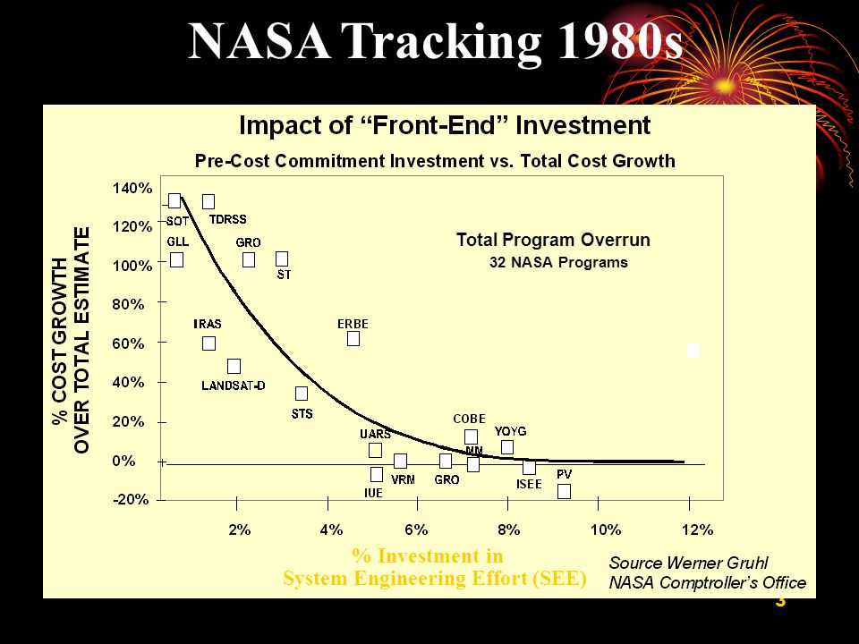 NASA Tracking 1980s % Investment in System Engineering Effort (SEE)