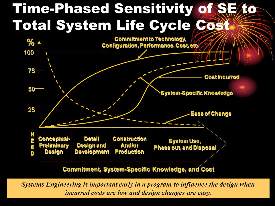 Time-Phased Sensitivity of SE to Total System Life Cycle Cost