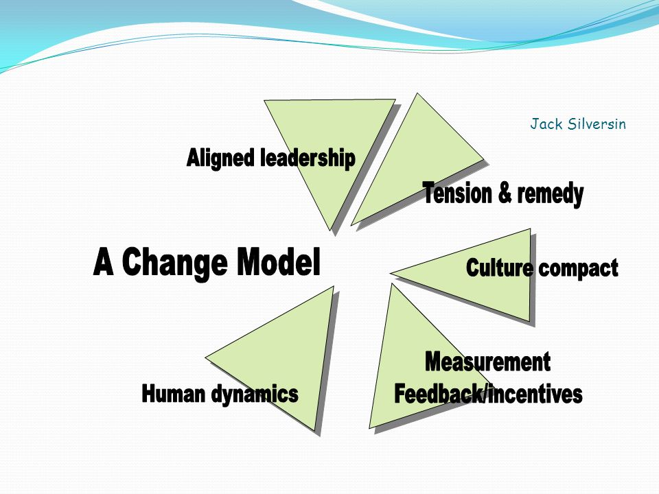 A Change Model Aligned leadership Tension & remedy Culture compact