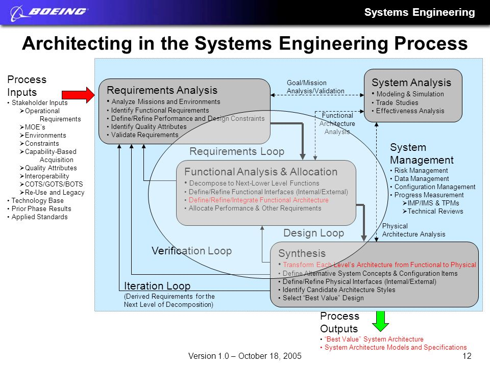 Architecting in the Systems Engineering Process