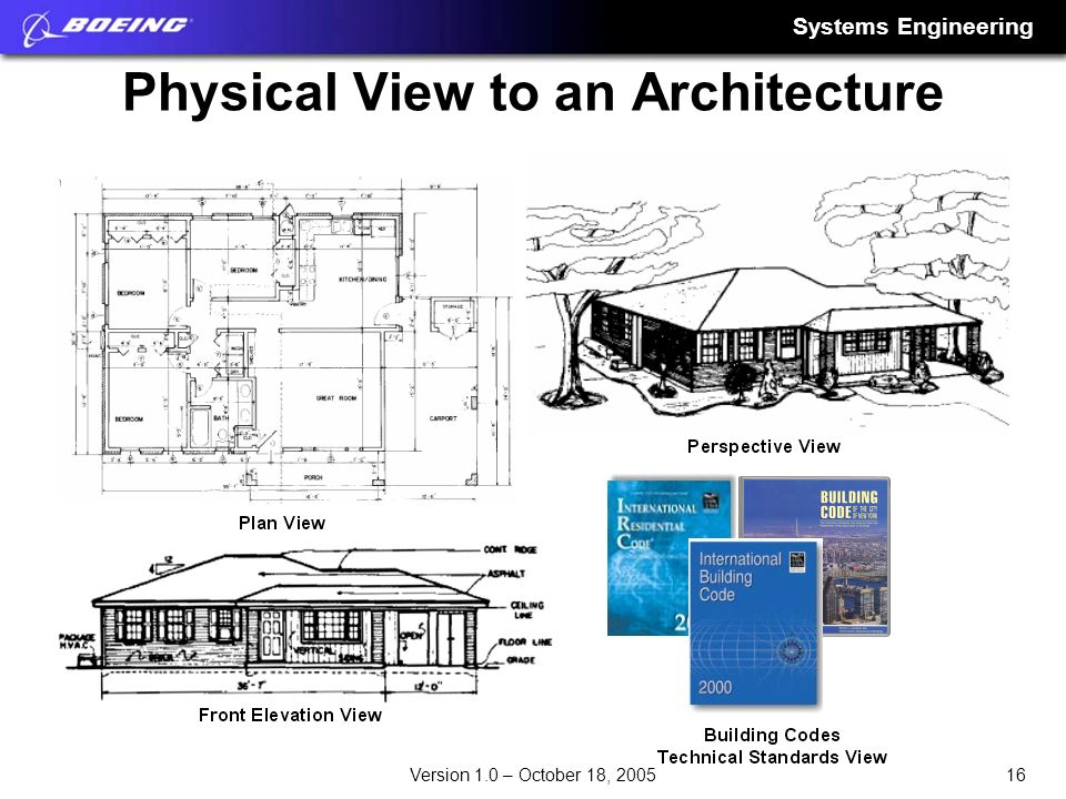 Physical View to an Architecture