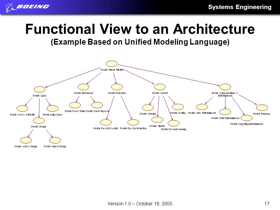 Functional View to an Architecture (Example Based on Unified Modeling Language)