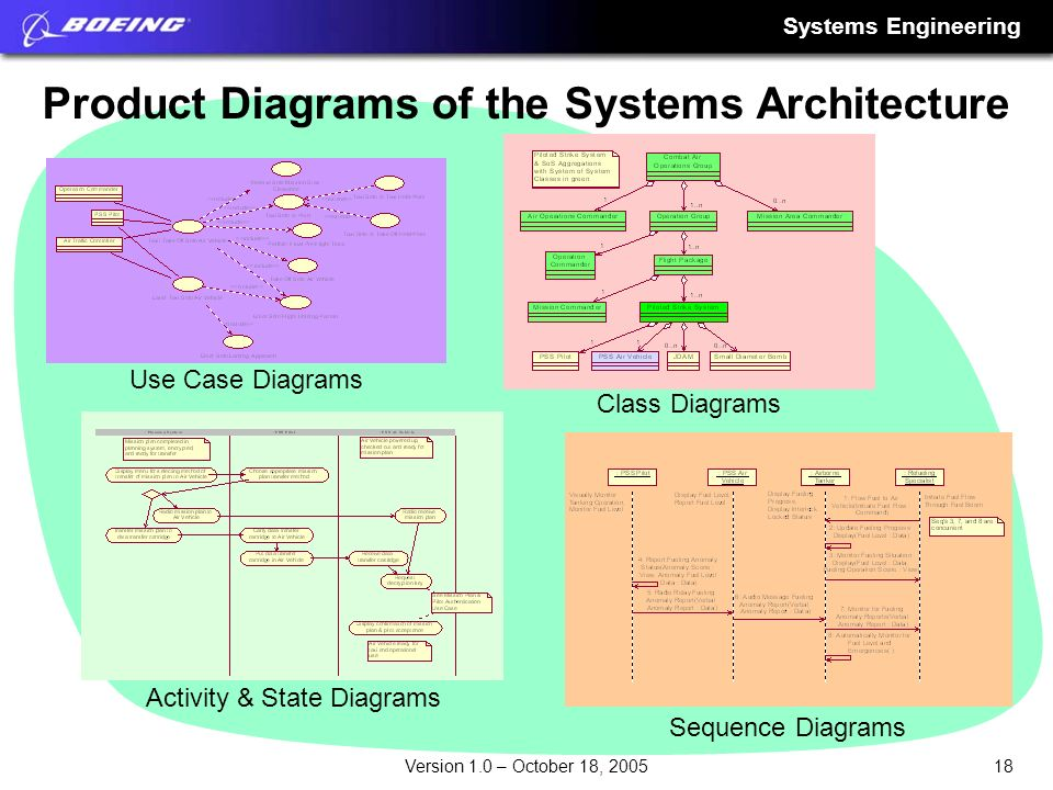Product Diagrams of the Systems Architecture