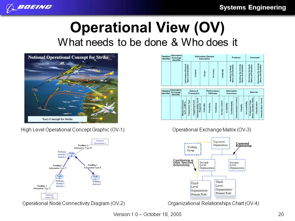 Operational View (OV) What needs to be done & Who does it