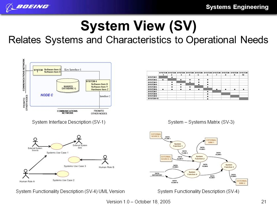 System View (SV) Relates Systems and Characteristics to Operational Needs