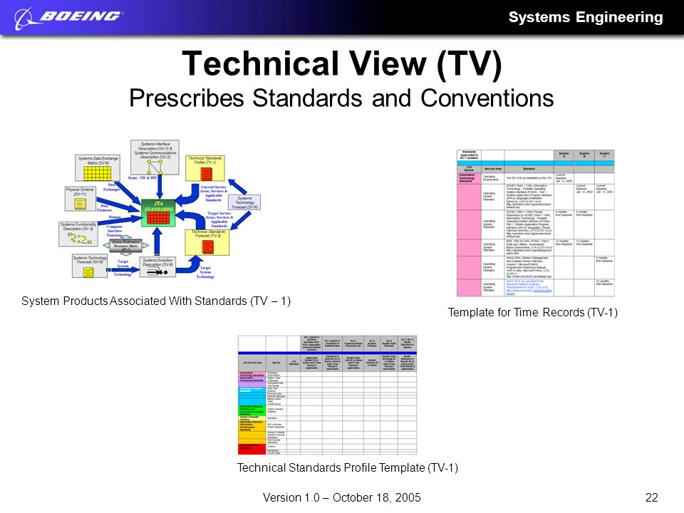 Technical View (TV) Prescribes Standards and Conventions