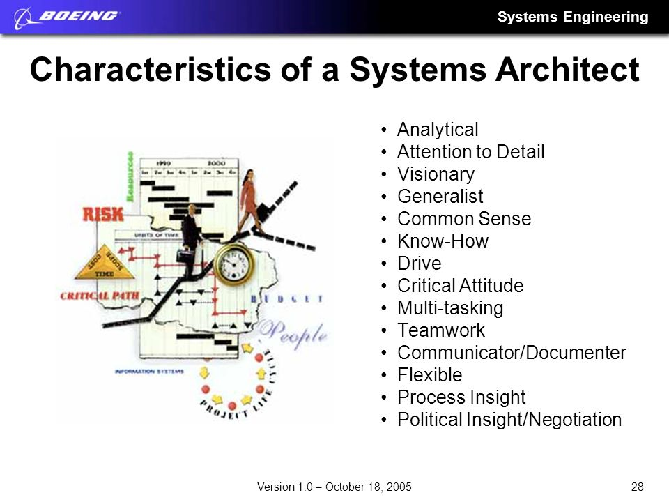 Characteristics of a Systems Architect