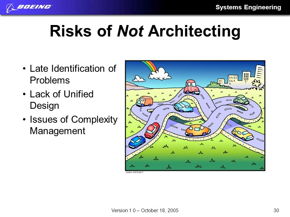 Risks of Not Architecting