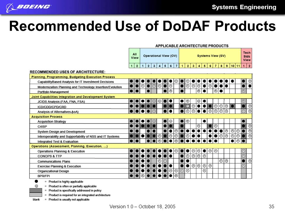 Recommended Use of DoDAF Products