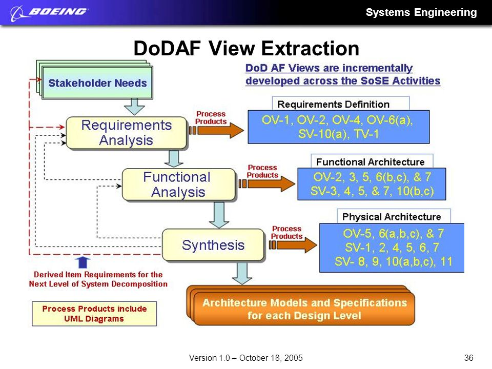 DoDAF View Extraction
