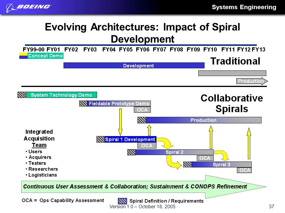 Evolving Architectures: Impact of Spiral Development