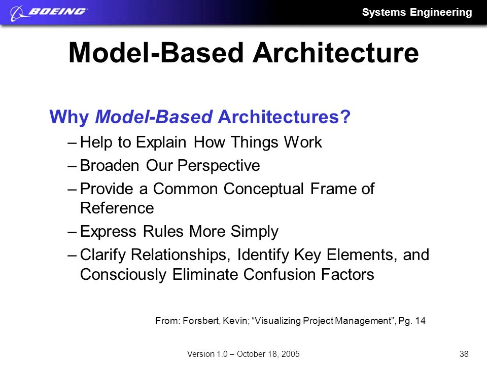 Model-Based Architecture