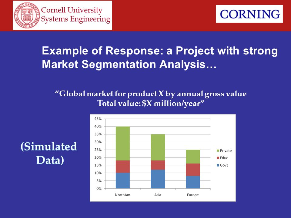 Example of Response: a Project with strong Market Segmentation Analysis…