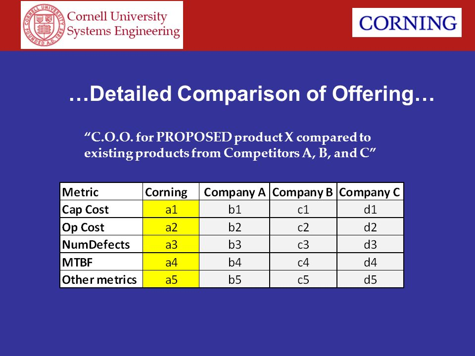 …Detailed Comparison of Offering…