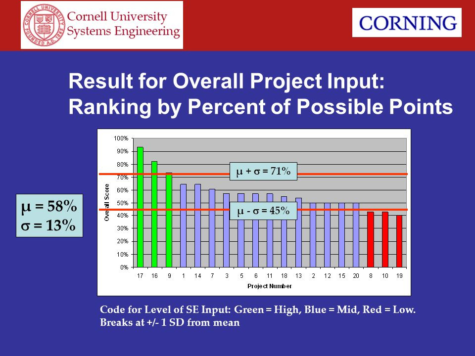 Result for Overall Project Input: Ranking by Percent of Possible Points