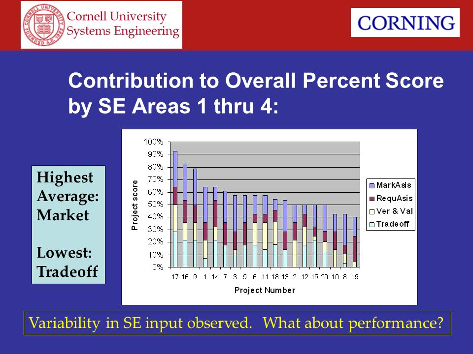 Contribution to Overall Percent Score by SE Areas 1 thru 4: