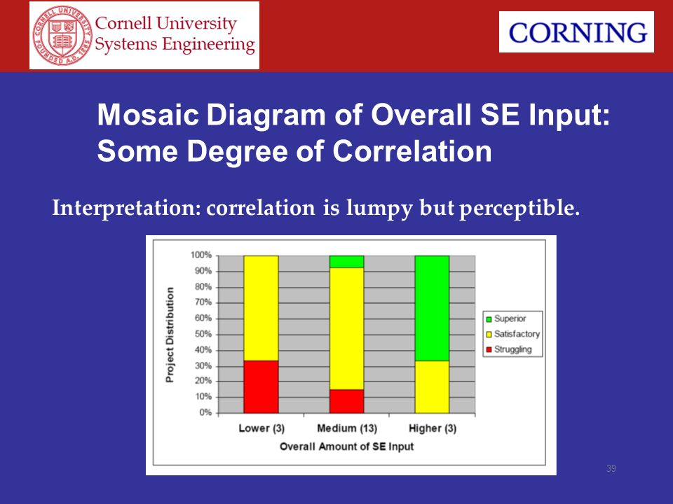 Mosaic Diagram of Overall SE Input: Some Degree of Correlation