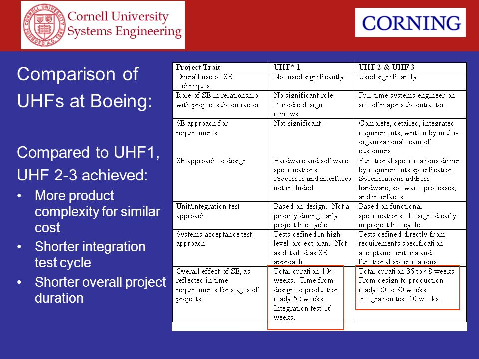 Comparison of UHFs at Boeing: Compared to UHF1, UHF 2-3 achieved: