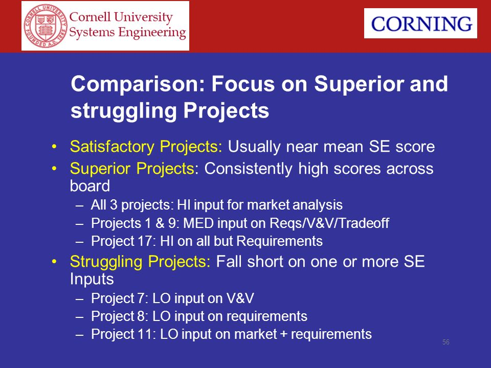 Comparison: Focus on Superior and struggling Projects