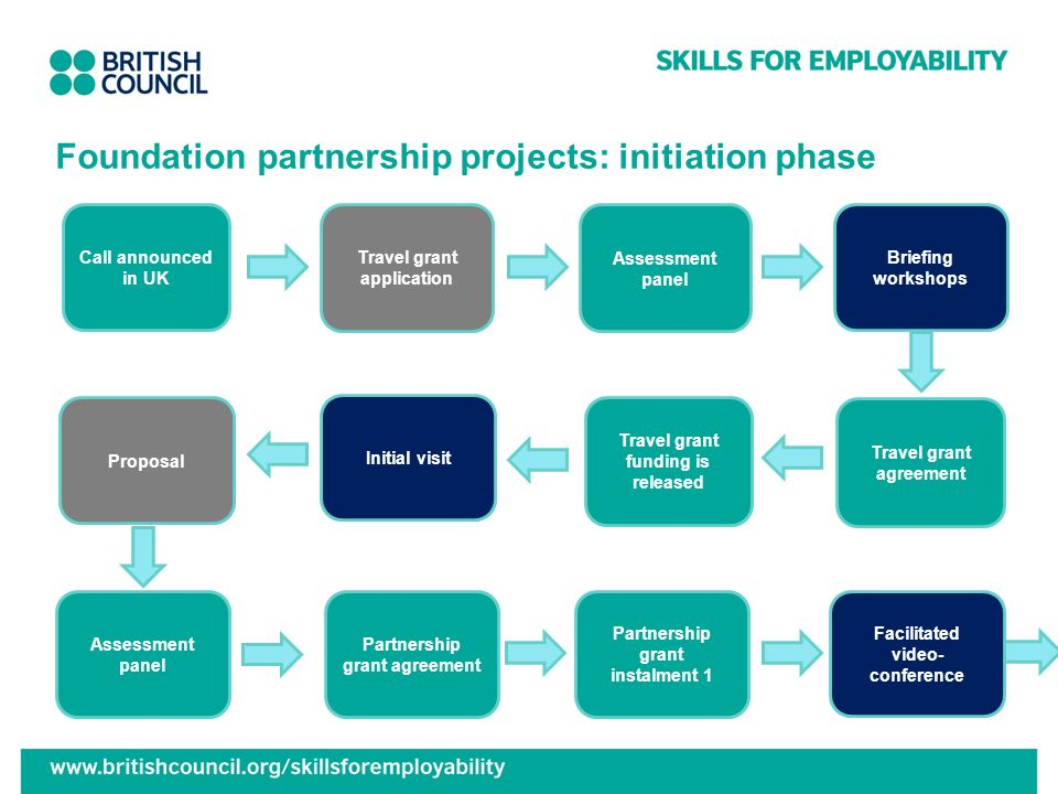Foundation partnership projects: initiation phase