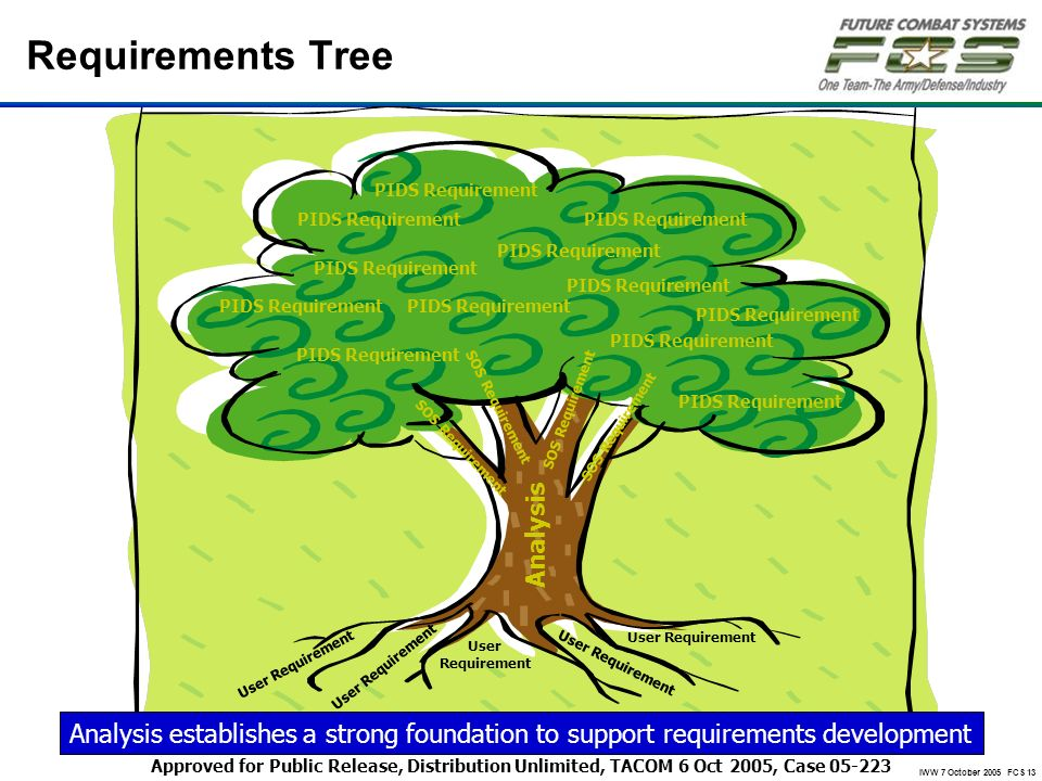 Requirements Tree Analysis
