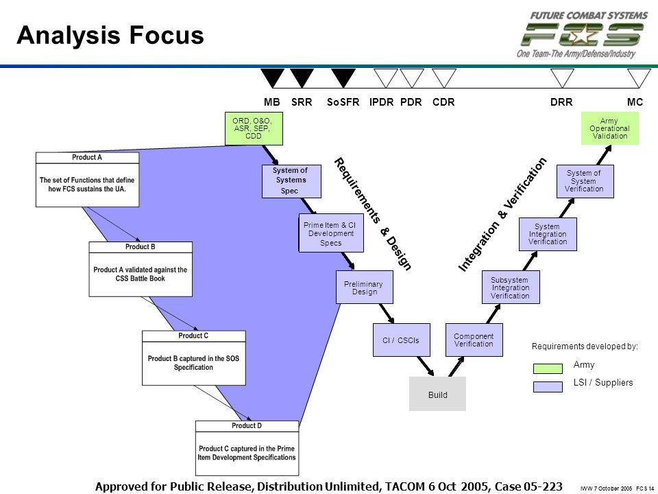 Analysis Focus Integration & Verification Requirements & Design