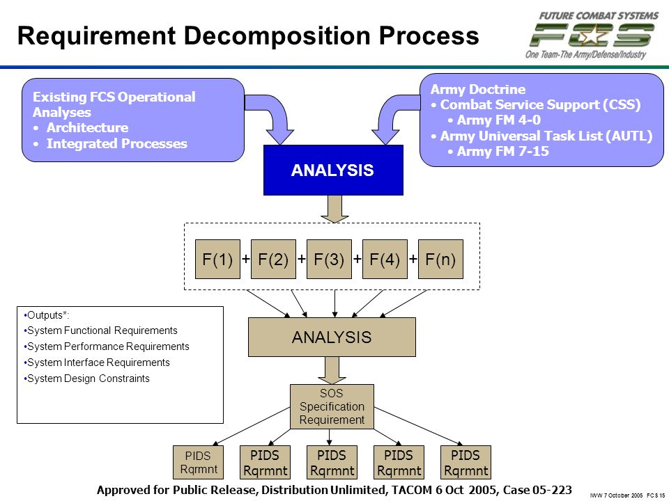 Requirement Decomposition Process