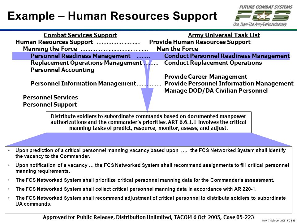 Example – Human Resources Support